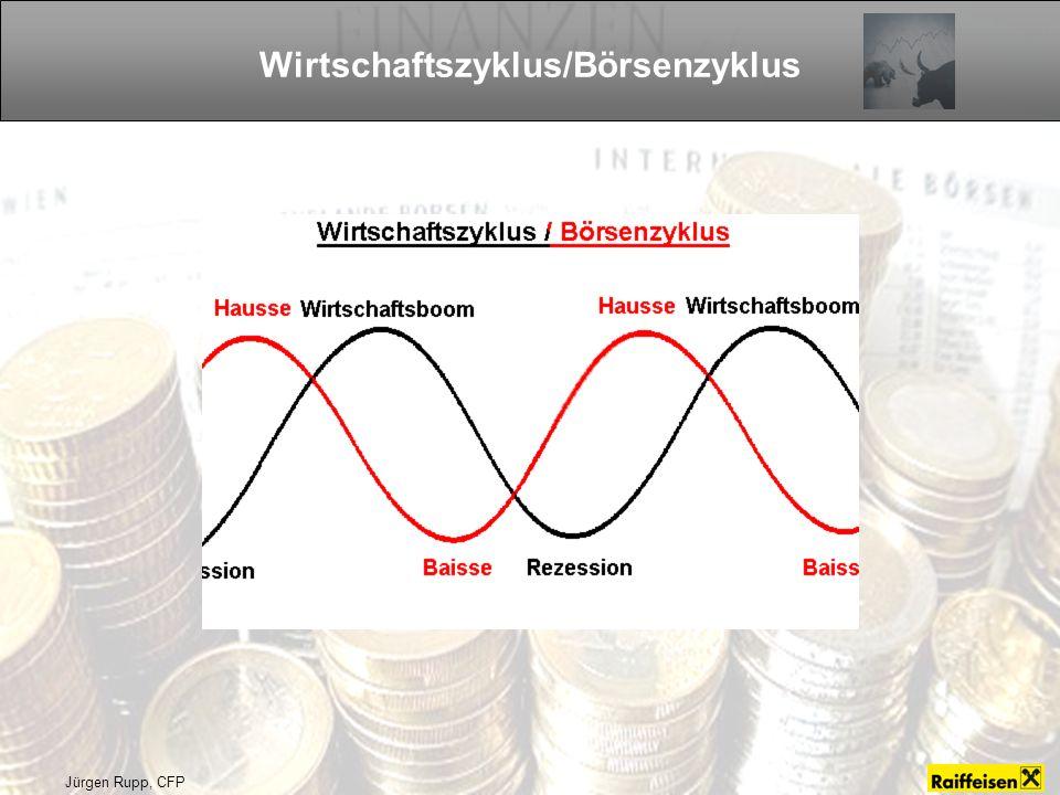 Jürgen Rupp, CFP Wirtschaftszyklus/Börsenzyklus