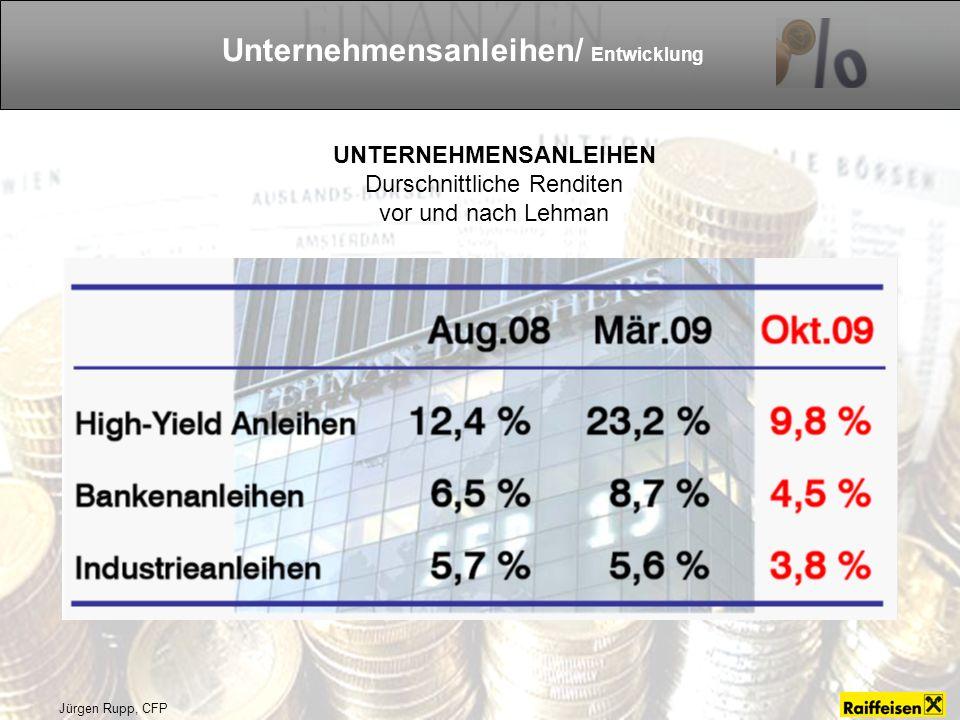 Jürgen Rupp, CFP Unternehmensanleihen/ Entwicklung UNTERNEHMENSANLEIHEN Durschnittliche Renditen vor und nach Lehman