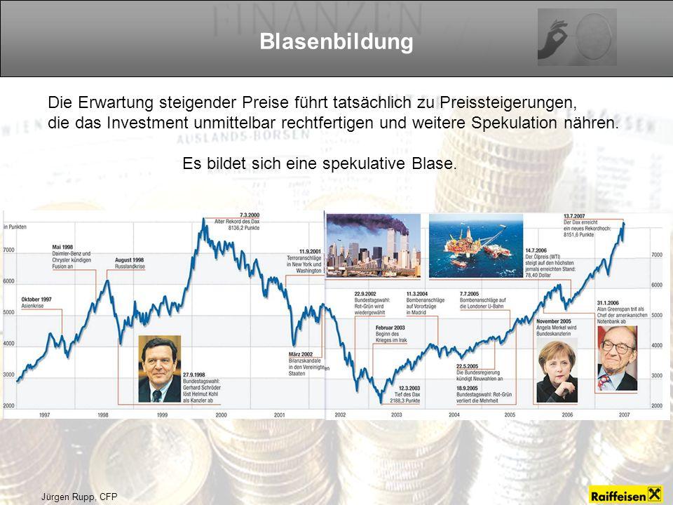 Jürgen Rupp, CFP Die Erwartung steigender Preise führt tatsächlich zu Preissteigerungen, die das Investment unmittelbar rechtfertigen und weitere Spekulation nähren.