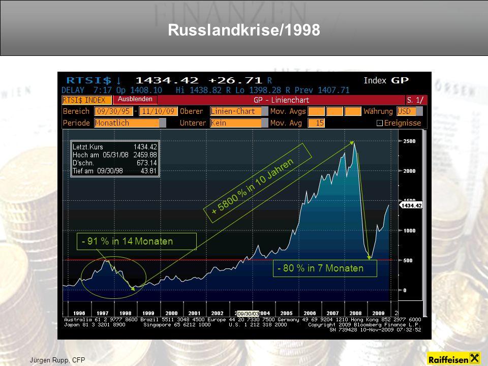 Jürgen Rupp, CFP Russlandkrise/1998 - 91 % in 14 Monaten + 5800 % in 10 Jahren - 80 % in 7 Monaten