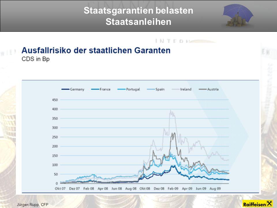 Jürgen Rupp, CFP Staatsgarantien belasten Staatsanleihen