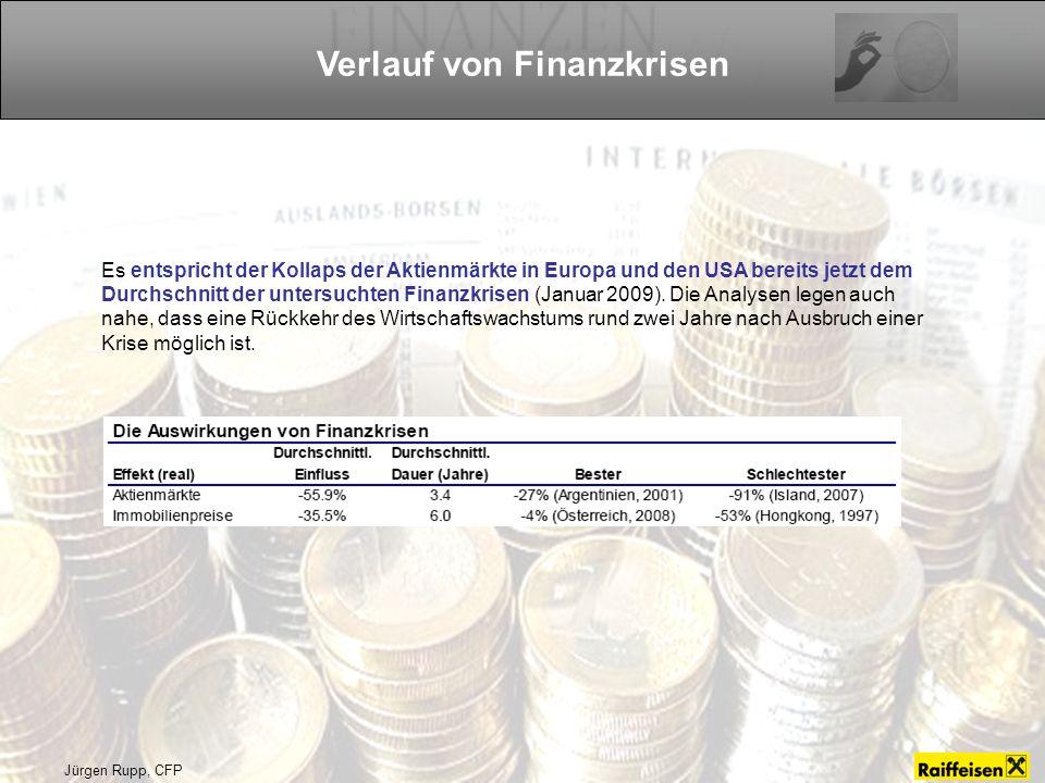 Jürgen Rupp, CFP Es entspricht der Kollaps der Aktienmärkte in Europa und den USA bereits jetzt dem Durchschnitt der untersuchten Finanzkrisen (Januar 2009).
