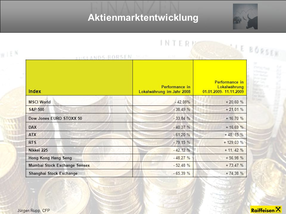 Jürgen Rupp, CFP Aktienmarktentwicklung Index Performance in Lokalwährung im Jahr 2008 Performance in Lokalwährung 01.01.2009- 11.11.2009 MSCI World- 42,08%+ 20,60 % S&P 500- 38,49 %+ 21,01 % Dow Jones EURO STOXX 50- 33,84 %+ 16,70 % DAX- 40,37 %+ 16,69 % ATX- 61,20 %+ 48, 15 % RTS- 79,15 %+ 129,03 % Nikkei 225- 42,12 %+ 11, 42 % Hong Kong Hang Seng- 48,27 %+ 56,98 % Mumbai Stock Exchange Sensex- 52,48 %+ 73,47 % Shanghai Stock Exchange- 65,39 %+ 74,38 %