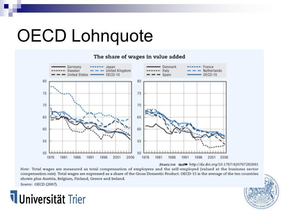 OECD Lohnquote