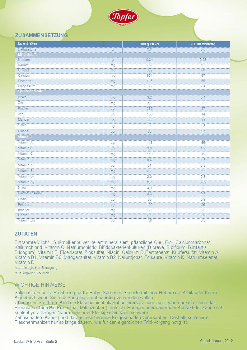 Es enthalten 100 g Pulver100 ml trinkfertig Ballaststoffe g0,0 Mineralstoffe Natrium g0,240,03 Kalium mg73297 Chlorid mg38250 Calcium mg50467 Phosphor mg41855 Magnesium mg567,4 Spurenelemente Eisen mg3,20,4 Zink mg3,70,5 Kupfer µg28037 Jod µg10614 Mangan µg9513 Selen µg141,8 Fluorid µg334,4 Vitamine Vitamin A µg41555 Vitamin D µg9,01,2 Vitamin C mg11515 Vitamin E mg9,81,3 Vitamin K µg516,8 Vitamin B 1 mg0,70,09 Vitamin B 2 mg2,00,3 Vitamin B 6 mg0,70,09 Niacin mg4,30,6 Pantothensäure mg6,30,8 Biotin µg303,9 Folsäure µg19025 Inositol mg506,6 Cholin mg20026 Vitamin B 12 µg1,90,3 ZUSAMMENSETZUNG ZUTATEN Entrahmte Milch* ¹, Süßmolkenpulver* teilentmineralisiert, pflanzliche Öle*, Eiöl, Calciumcarbonat, Kaliumchlorid, Vitamin C, Natriumchlorid, Bifidobakterienkulturen (B.breve, B.bifidum, B.infantis, B.longum), Vitamin E, Eisenlactat, Zinksulfat, Niacin, Calcium-D-Pantothenat, Kupfersulfat, Vitamin A, Vitamin B1, Vitamin B6, Mangansulfat, Vitamin B2, Kaliumjodat, Folsäure, Vitamin K, Natriumselenat, Vitamin D.