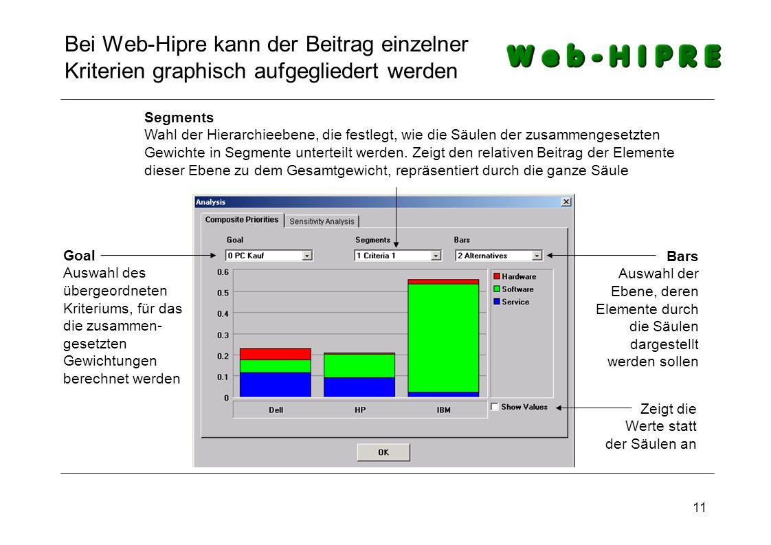 11 Bei Web-Hipre kann der Beitrag einzelner Kriterien graphisch aufgegliedert werden Goal Auswahl des übergeordneten Kriteriums, für das die zusammen-