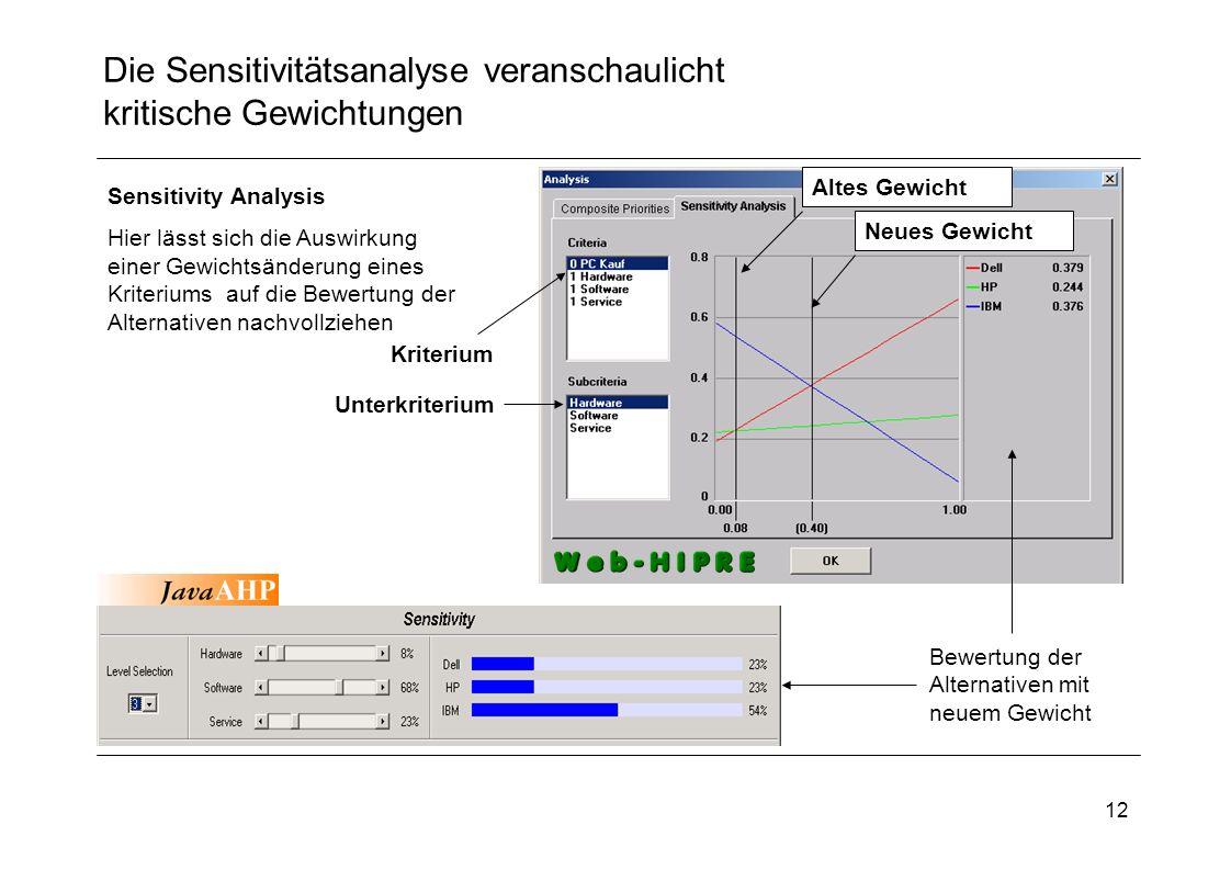 12 Die Sensitivitätsanalyse veranschaulicht kritische Gewichtungen Sensitivity Analysis Hier lässt sich die Auswirkung einer Gewichtsänderung eines Kr