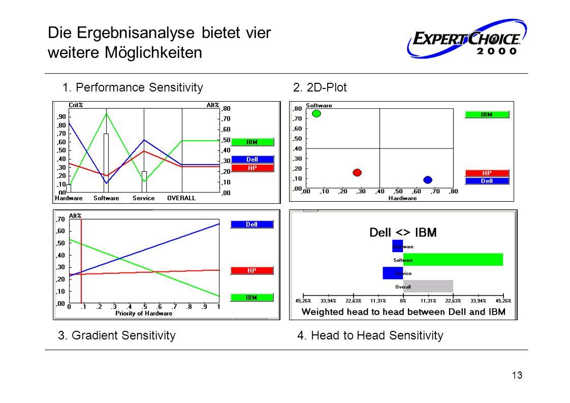 13 Die Ergebnisanalyse bietet vier weitere Möglichkeiten 4. Head to Head Sensitivity 3. Gradient Sensitivity 1. Performance Sensitivity2. 2D-Plot