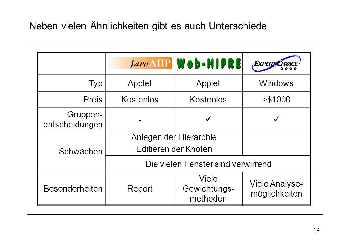 14 Neben vielen Ähnlichkeiten gibt es auch Unterschiede TypApplet Windows PreisKostenlos >$1000 Gruppen- entscheidungen - Schwächen Anlegen der Hierar