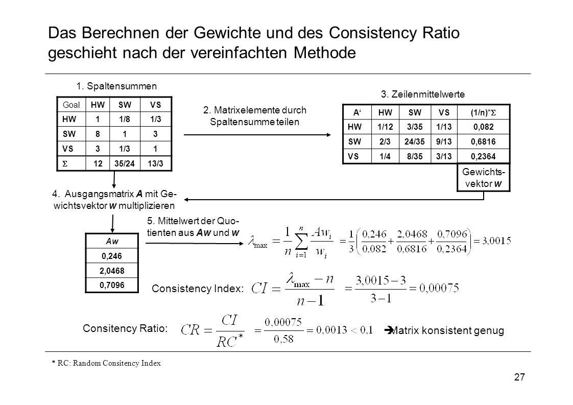 27 Das Berechnen der Gewichte und des Consistency Ratio geschieht nach der vereinfachten Methode GoalHWSWVS HW11/81/3 SW813 VS31/31 1235/2413/3 1. Spa