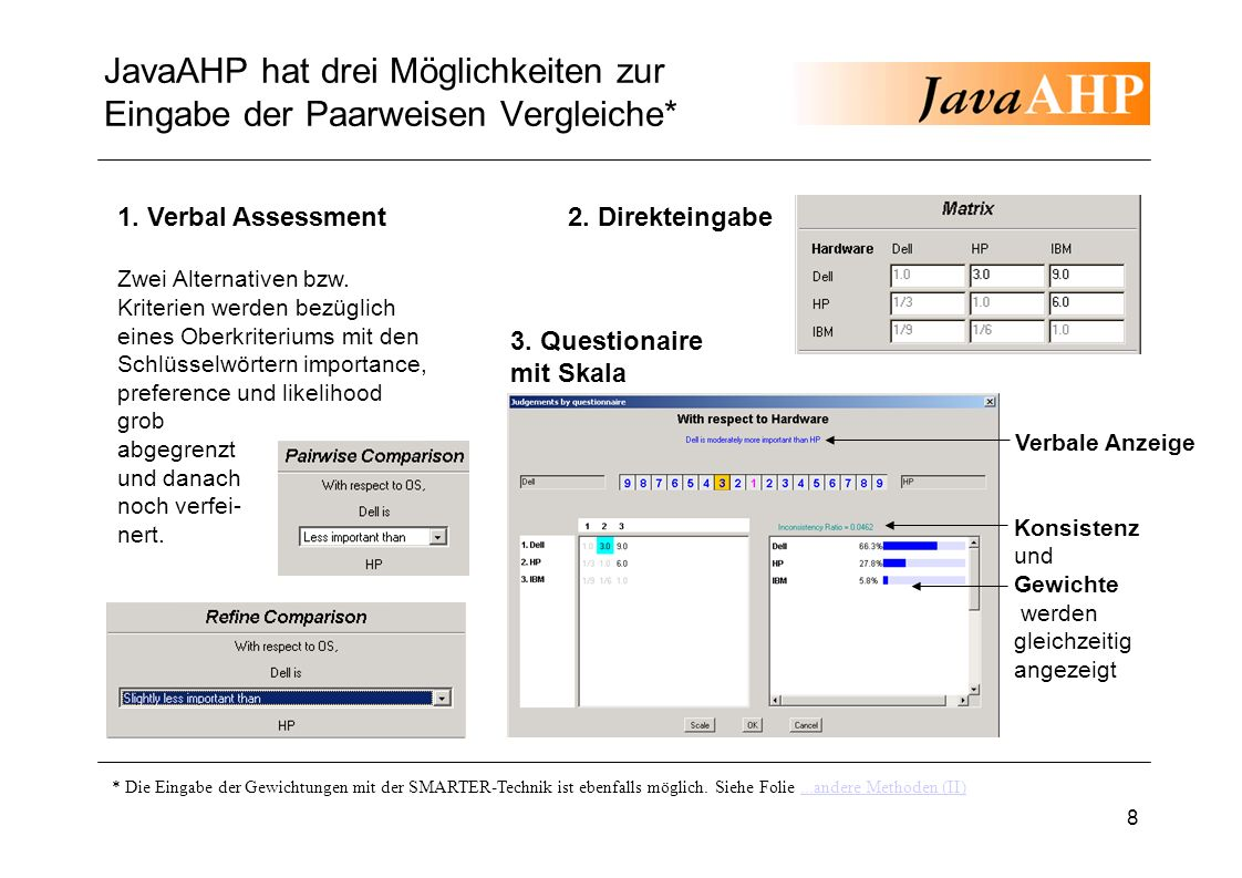 8 JavaAHP hat drei Möglichkeiten zur Eingabe der Paarweisen Vergleiche* * Die Eingabe der Gewichtungen mit der SMARTER-Technik ist ebenfalls möglich.