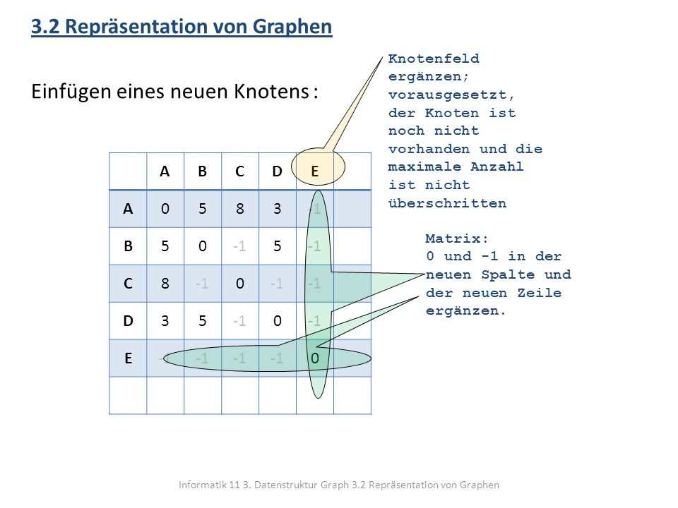 Informatik 11 3. Datenstruktur Graph 3.2 Repräsentation von Graphen 3.2 Repräsentation von Graphen Einfügen eines neuen Knotens : ABCDE A0583 B50 5 C8