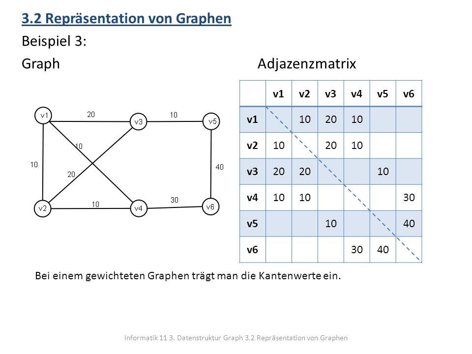 Informatik 11 3. Datenstruktur Graph 3.2 Repräsentation von Graphen 3.2 Repräsentation von Graphen Beispiel 3: GraphAdjazenzmatrix v1v2v3v4v5v6 v11020