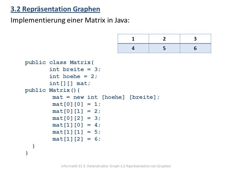 Informatik 11 3. Datenstruktur Graph 3.2 Repräsentation von Graphen 3.2 Repräsentation Graphen Implementierung einer Matrix in Java: public class Matr