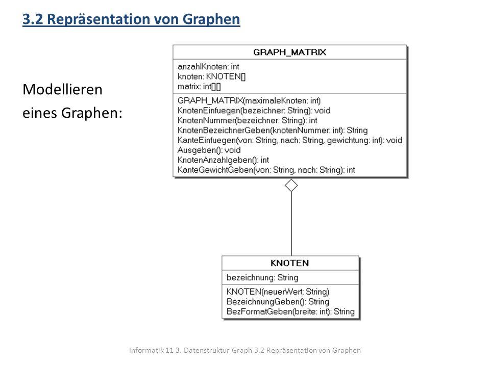 Informatik 11 3. Datenstruktur Graph 3.2 Repräsentation von Graphen 3.2 Repräsentation von Graphen Modellieren eines Graphen: