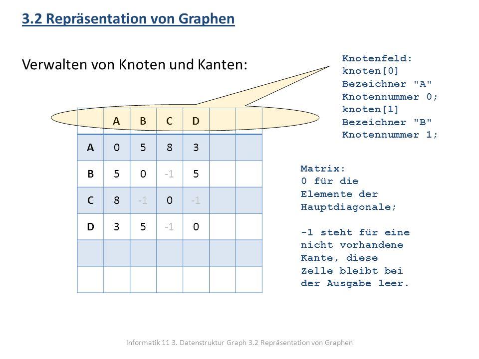 Informatik 11 3. Datenstruktur Graph 3.2 Repräsentation von Graphen 3.2 Repräsentation von Graphen Verwalten von Knoten und Kanten: ABCD A0583 B505 C8