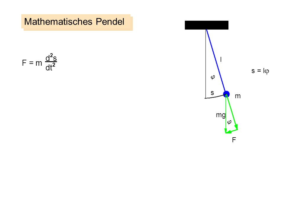 Mathematisches Pendel m s F l mg d2sd2s dt 2 F = m s = l