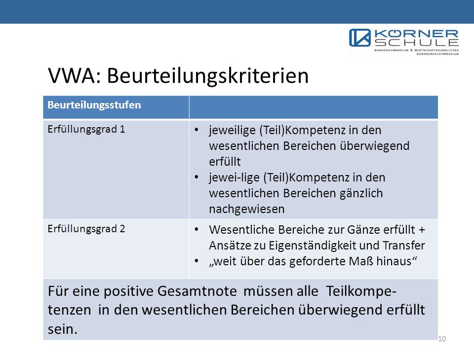 VWA: Beurteilungskriterien Beurteilungsstufen Erfüllungsgrad 1 jeweilige (Teil)Kompetenz in den wesentlichen Bereichen überwiegend erfüllt jewei-lige (Teil)Kompetenz in den wesentlichen Bereichen gänzlich nachgewiesen Erfüllungsgrad 2 Wesentliche Bereiche zur Gänze erfüllt + Ansätze zu Eigenständigkeit und Transfer weit über das geforderte Maß hinaus Für eine positive Gesamtnote müssen alle Teilkompe- tenzen in den wesentlichen Bereichen überwiegend erfüllt sein.
