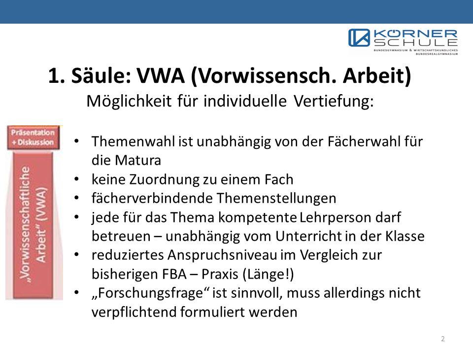 1.Säule: VWA (Vorwissensch.