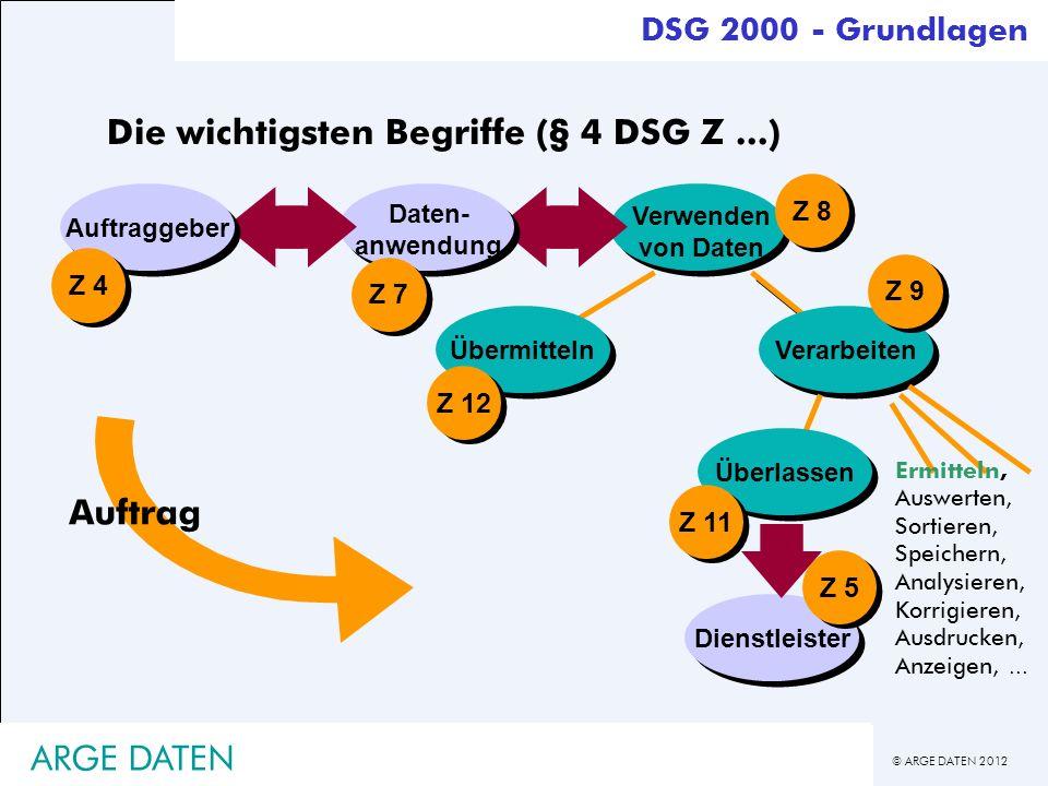 © ARGE DATEN 2012 Verwenden von Daten Z 8 ÜbermittelnVerarbeiten Z 9 Z 12 Daten- anwendung Z 7 Auftraggeber Z 4 Dienstleister Z 5 Auftrag Überlassen Z