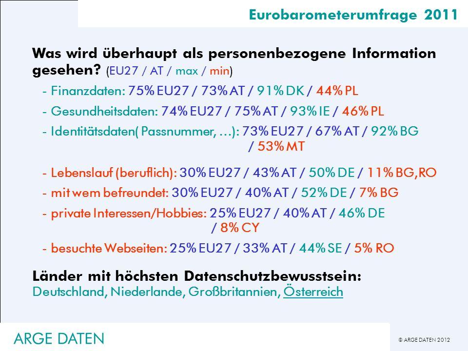 © ARGE DATEN 2012 Eurobarometerumfrage 2011 Was wird überhaupt als personenbezogene Information gesehen? (EU27 / AT / max / min) -Finanzdaten: 75% EU2