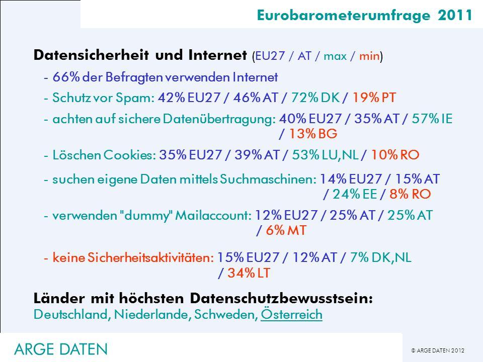 © ARGE DATEN 2012 Eurobarometerumfrage 2011 Datensicherheit und Internet (EU27 / AT / max / min) -66% der Befragten verwenden Internet -Schutz vor Spa