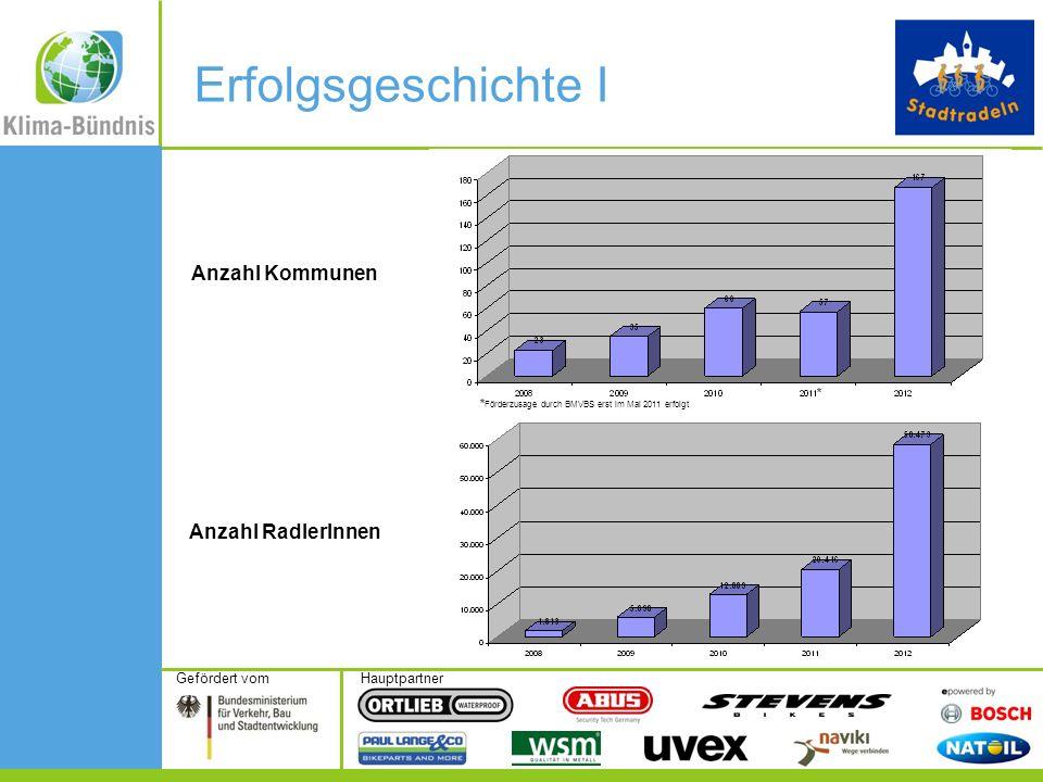 HauptpartnerGefördert vom Erfolgsgeschichte I Anzahl Kommunen Anzahl RadlerInnen * * Förderzusage durch BMVBS erst im Mai 2011 erfolgt