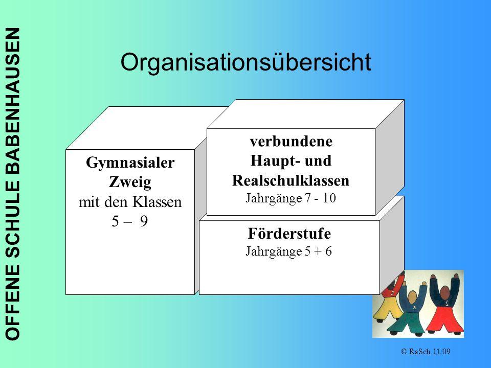 OFFENE SCHULE BABENHAUSEN © RaSch 11/09 Organisationsübersicht Gymnasialer Zweig mit den Klassen 5 – 9 Förderstufe Jahrgänge 5 + 6 verbundene Haupt- u