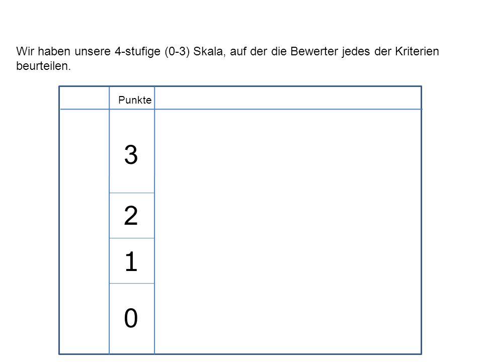 Punkte Wir haben unsere 4-stufige (0-3) Skala, auf der die Bewerter jedes der Kriterien beurteilen. 3 2 1 0