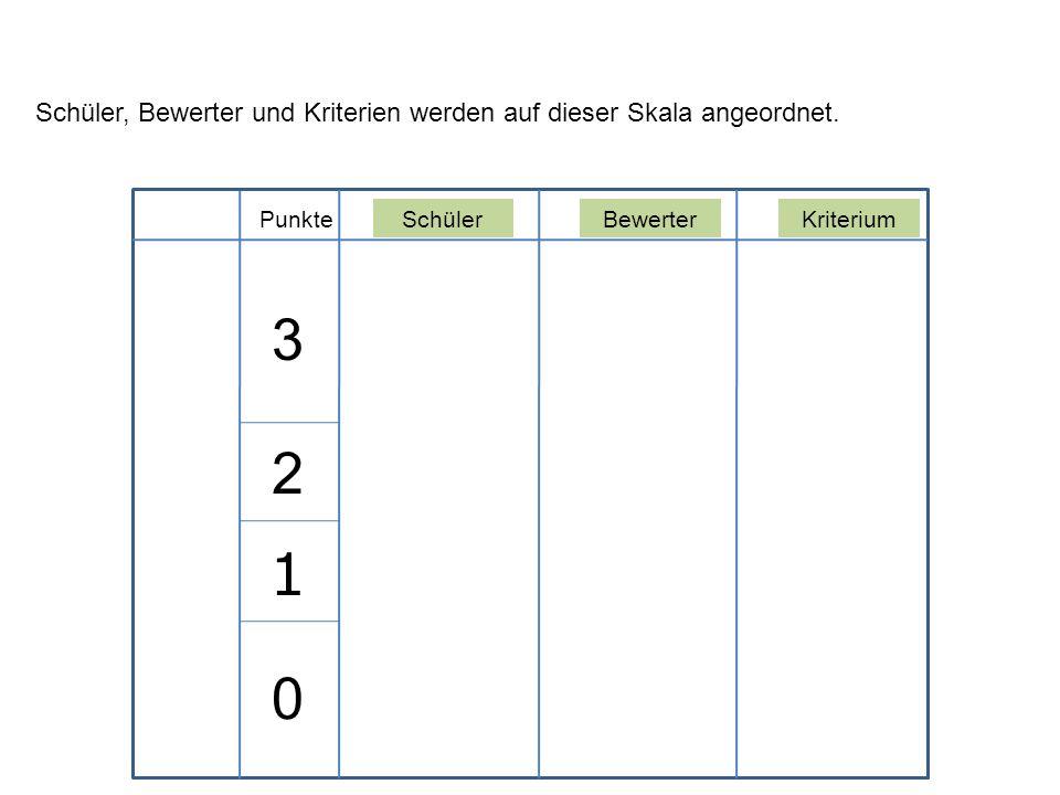 SchülerBewerterKriteriumPunkte Schüler, Bewerter und Kriterien werden auf dieser Skala angeordnet. 3 2 1 0
