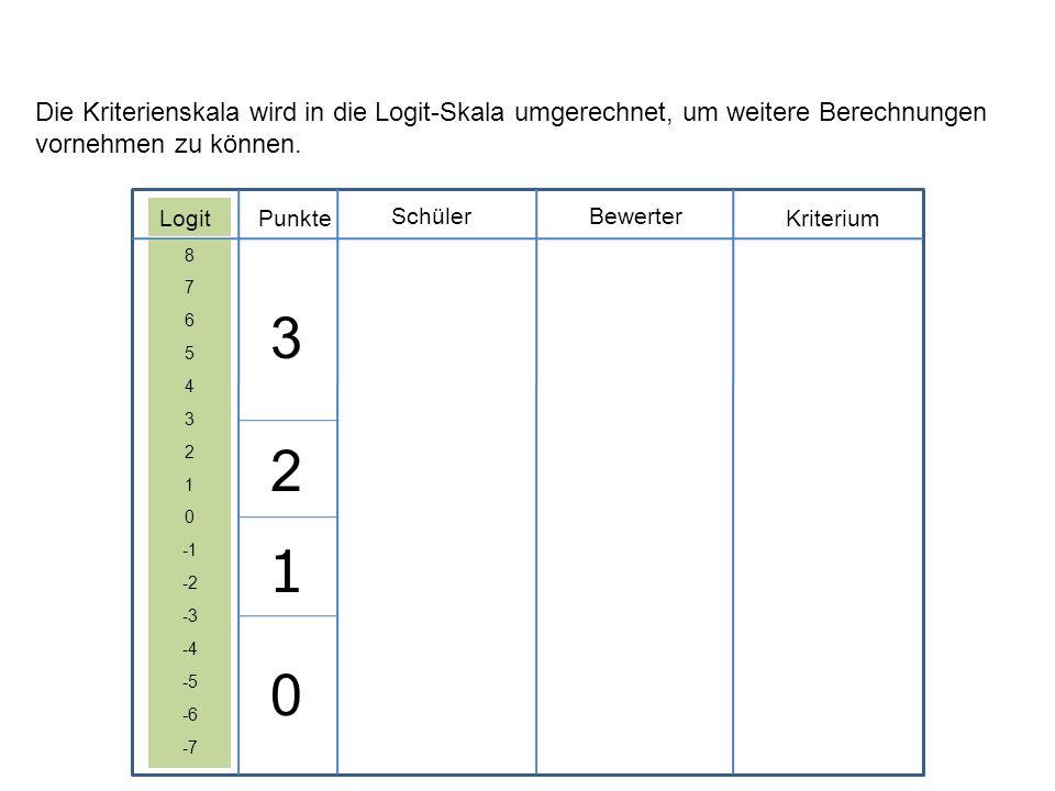 Logit SchülerBewerter KriteriumPunkte 8 7 6 5 4 3 2 1 0 -2 -3 -4 -5 -6 -7 3 2 1 0 Die Kriterienskala wird in die Logit-Skala umgerechnet, um weitere B