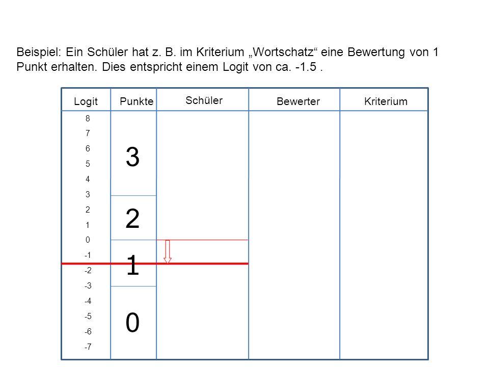 Logit Schüler BewerterKriteriumPunkte 8 7 6 5 4 3 2 1 0 -2 -3 -4 -5 -6 -7 Beispiel: Ein Schüler hat z. B. im Kriterium Wortschatz eine Bewertung von 1