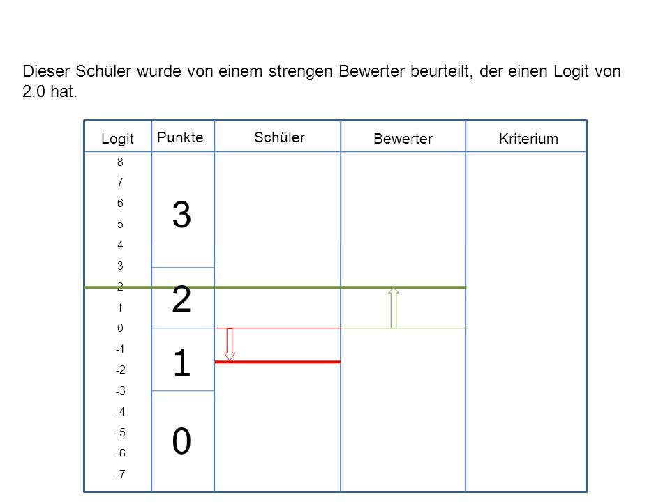 Logit Schüler BewerterKriterium Punkte 8 7 6 5 4 3 2 1 0 -2 -3 -4 -5 -6 -7 Dieser Schüler wurde von einem strengen Bewerter beurteilt, der einen Logit