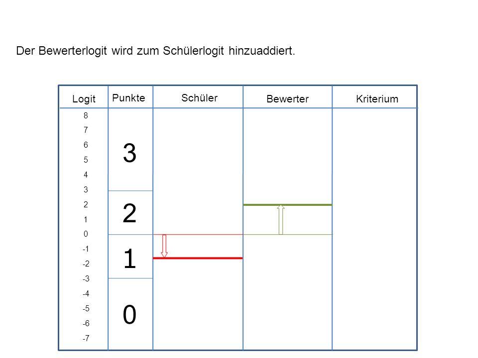 Logit Schüler BewerterKriterium Punkte 8 7 6 5 4 3 2 1 0 -2 -3 -4 -5 -6 -7 Der Bewerterlogit wird zum Schülerlogit hinzuaddiert. 3 2 1 0