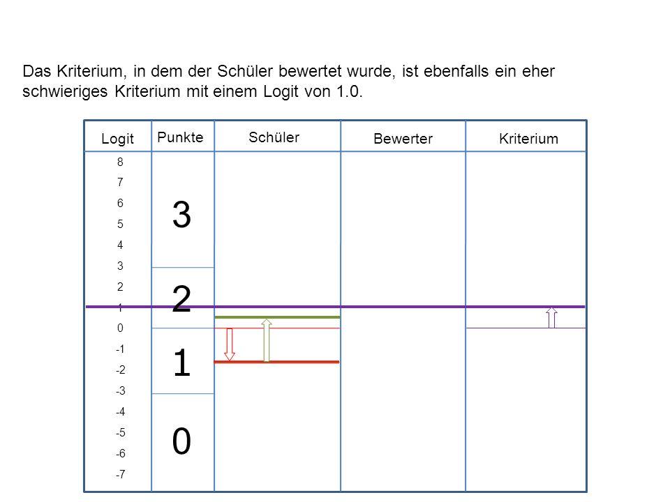 Logit Schüler BewerterKriterium Punkte 8 7 6 5 4 3 2 1 0 -2 -3 -4 -5 -6 -7 Das Kriterium, in dem der Schüler bewertet wurde, ist ebenfalls ein eher sc