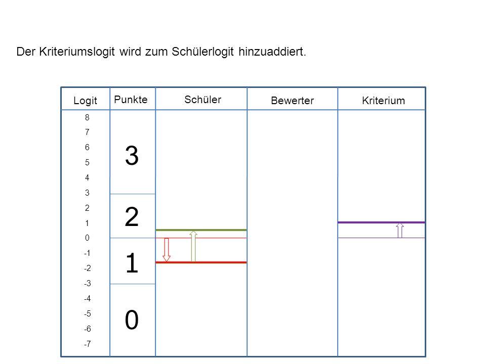 Logit Schüler BewerterKriterium Punkte 8 7 6 5 4 3 2 1 0 -2 -3 -4 -5 -6 -7 Der Kriteriumslogit wird zum Schülerlogit hinzuaddiert. 3 2 1 0