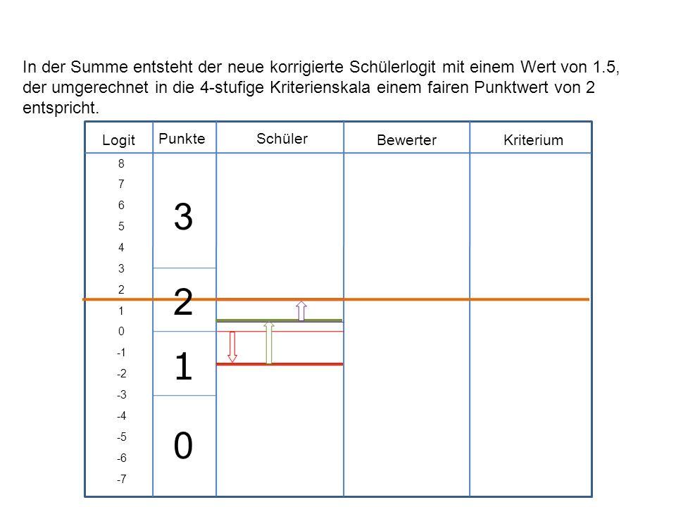 Logit Schüler BewerterKriterium Punkte 8 7 6 5 4 3 2 1 0 -2 -3 -4 -5 -6 -7 In der Summe entsteht der neue korrigierte Schülerlogit mit einem Wert von
