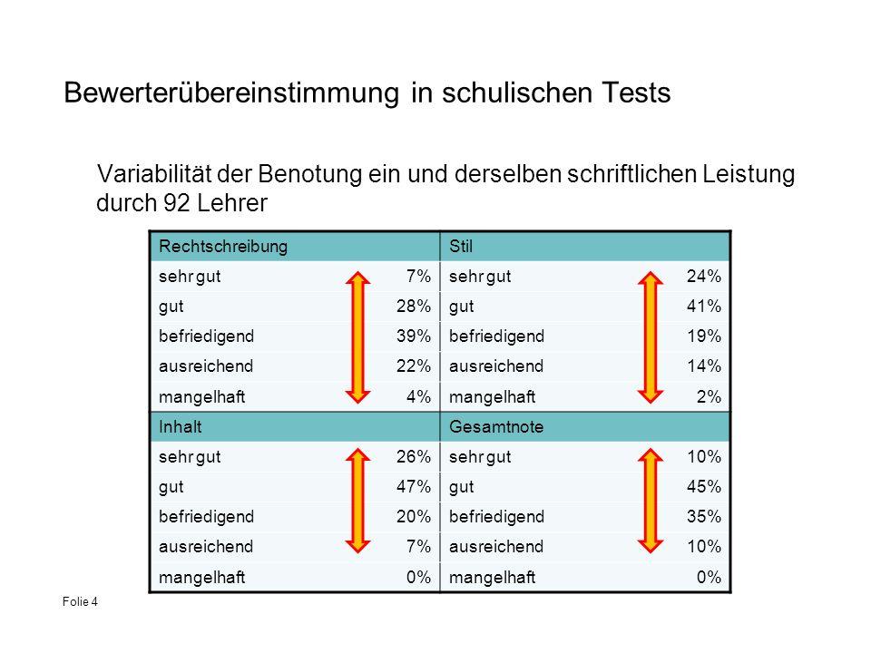Bewerterübereinstimmung in schulischen Tests Variabilität der Benotung ein und derselben schriftlichen Leistung durch 92 Lehrer Folie 4 Rechtschreibun