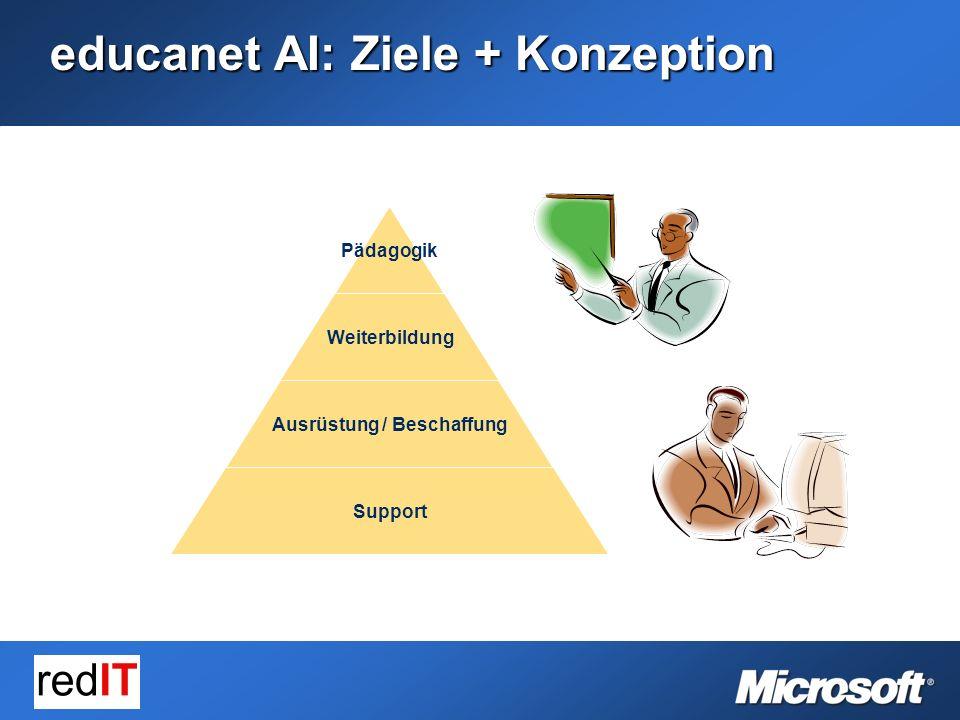 educanet AI: Ziele + Konzeption Pädagogik Weiterbildung Ausrüstung / Beschaffung Support