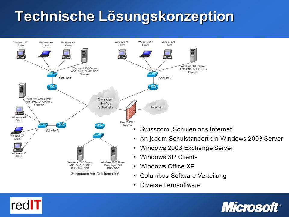 Technische Lösungskonzeption (2) Active Directory Services (ADS) Ein ADS, DC, DNS, DHCP Server pro Standort (DHCP) Microsoft Distributed Filesystem (DFS)