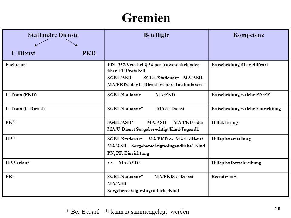 10 Gremien Stationäre Dienste U-Dienst PKD BeteiligteKompetenz FachteamFDL 332/Veto bei § 34 per Anwesenheit oder über FT-Protokoll SGBL/ASD SGBL/Stationär* MA/ASD MA/PKD/oder U-Dienst, weitere Institutionen* Entscheidung über Hilfeart U-Team (PKD)SGBL/Stationär MA/PKDEntscheidung welche PN/PF U-Team (U-Dienst)SGBL/Stationär* MA/U-DienstEntscheidung welche Einrichtung EK 1) SGBL/ASD* MA/ASD MA/PKD oder MA/U-Dienst Sorgeberechtigt/Kind/Jugendl.