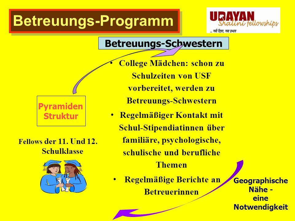 Betreuungs-Programm Pyramiden Struktur College Mädchen: schon zu Schulzeiten von USF vorbereitet, werden zu Betreuungs-Schwestern Regelmäßiger Kontakt mit Schul-Stipendiatinnen über familiäre, psychologische, schulische und berufliche Themen Regelmäßige Berichte an Betreuerinnen Fellows der 11.