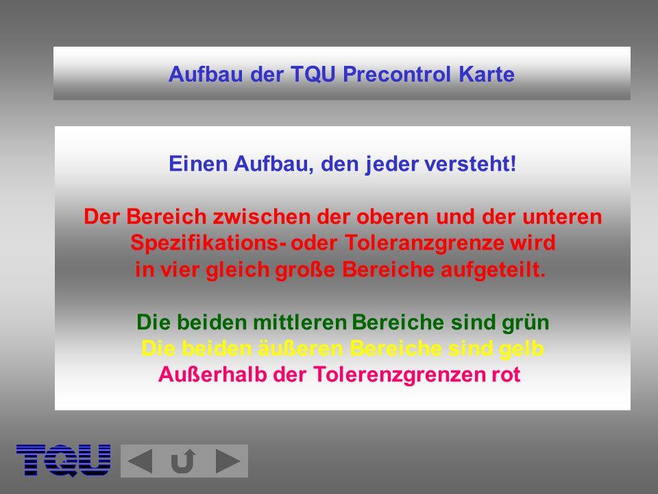 Aufbau der TQU Precontrol Karte Einen Aufbau, den jeder versteht! Der Bereich zwischen der oberen und der unteren Spezifikations- oder Toleranzgrenze