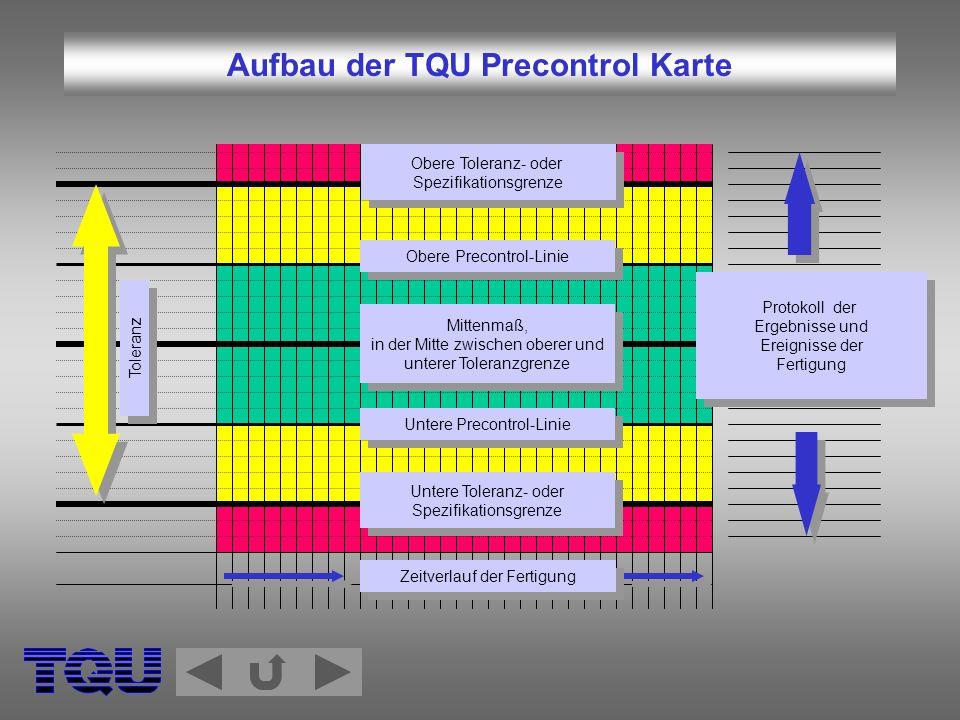 Protokoll der Ergebnisse und Ereignisse der Fertigung Protokoll der Ergebnisse und Ereignisse der Fertigung Untere Toleranz- oder Spezifikationsgrenze