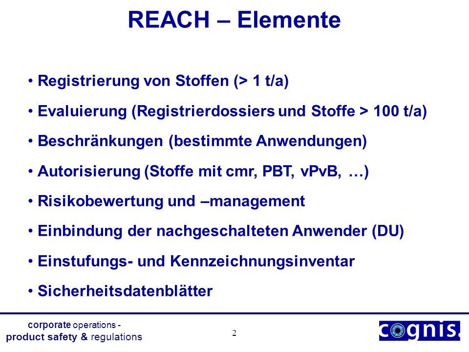corporate operations - product safety & regulations 3 Ausnahmen von REACH Abfall, nicht isolierte Zwischenprodukte, Transport (REACH) Lebensmittel, Lebensmitteladditive, Futtermittel (R-E-A) Arzneimittel (R-E-A) Polymere (R-E) Anhang II - Stoffliste (Altstoff-VO) (R-E) (z.B.