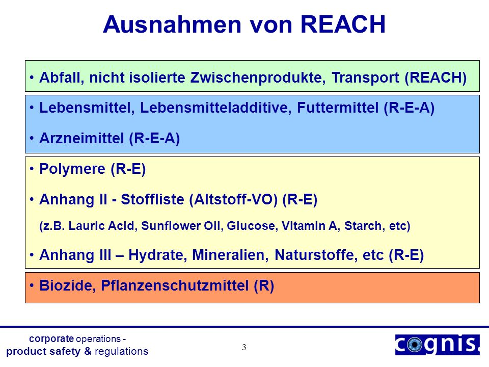corporate operations - product safety & regulations 3 Ausnahmen von REACH Abfall, nicht isolierte Zwischenprodukte, Transport (REACH) Lebensmittel, Le