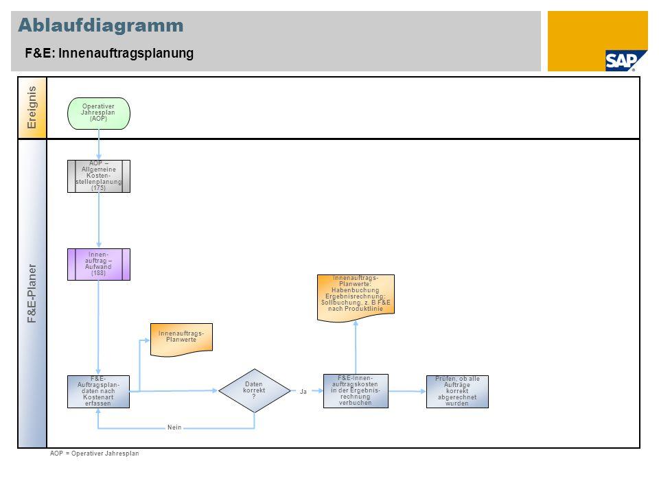 Ablaufdiagramm F&E: Innenauftragsplanung F&E-Planer Ereignis Daten korrekt .