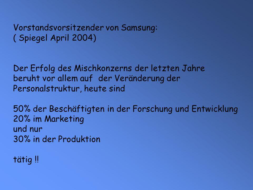 Vorstandsvorsitzender von Samsung: ( Spiegel April 2004) Der Erfolg des Mischkonzerns der letzten Jahre beruht vor allem auf der Veränderung der Personalstruktur, heute sind 50% der Beschäftigten in der Forschung und Entwicklung 20% im Marketing und nur 30% in der Produktion tätig !!