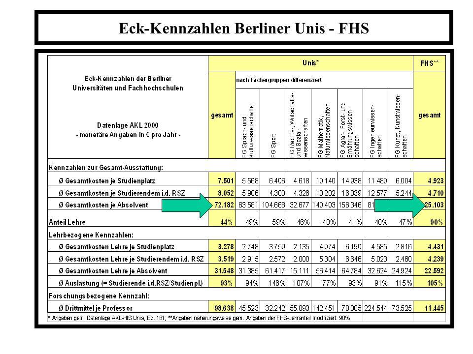 Eck-Kennzahlen Berliner Unis - FHS