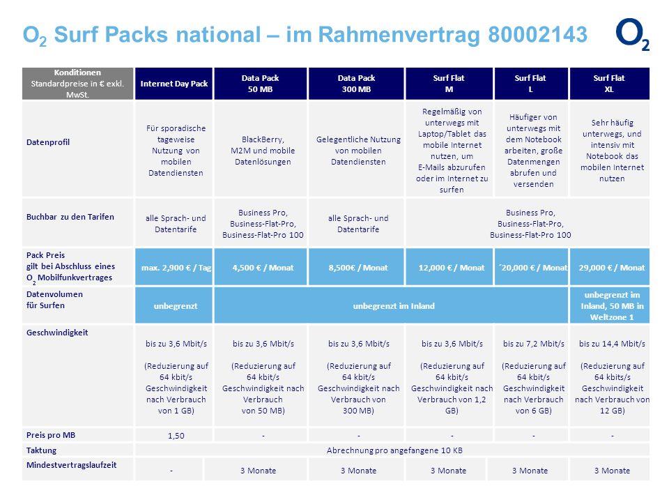 O 2 Surf Packs national – im Rahmenvertrag 80002143 Konditionen Standardpreise in exkl. MwSt. Internet Day Pack Data Pack 50 MB Data Pack 300 MB Surf